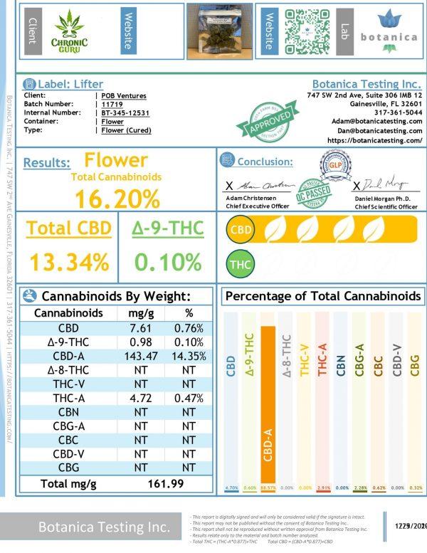 Lifter - Hemp Flower - CBD Flower - CBD testing - Chronic Guru