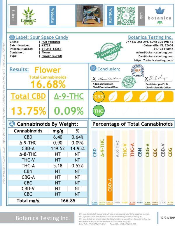 Sour Space Candy - Hemp Flower - CBD Flower - CBD testing - Chronic Guru