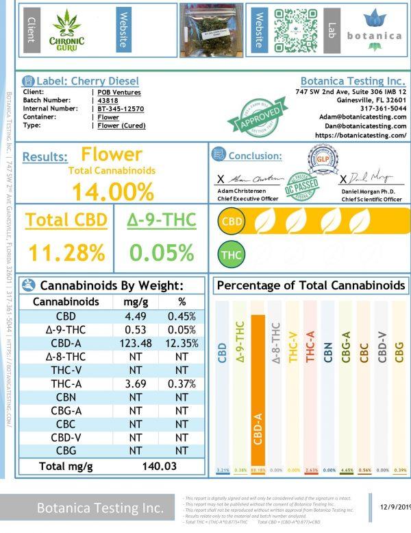 Cherry Diesel - Hemp Flower - CBD Flower - CBD testing - Chronic Guru