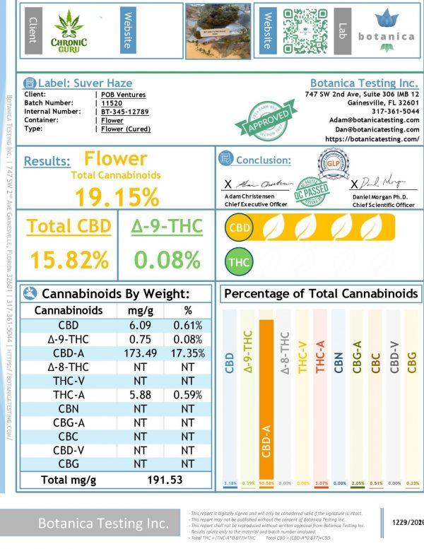 Suver Haze - Hemp Flower - CBD Flower - CBD testing - Chronic Guru