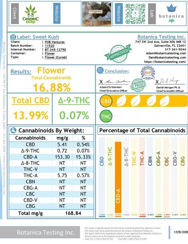 Sweet Kush - Hemp Flower - CBD Flower - CBD testing - Chronic Guru